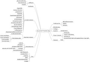 Mindmap zum DFD 2013